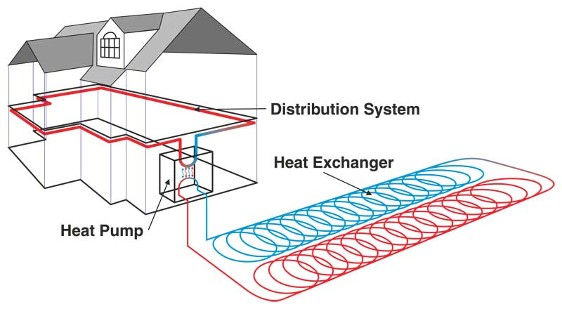 Pump: Ground Source Heat Pump on heat pump components diagram, air-handler wiring diagram, air conditioning heat pump diagram, heat pump installation, ac wiring diagram, heater wiring diagram, electricity wiring diagram, heat pump electrical wiring, heat pump process diagram, air conditioner wiring diagram, furnace wiring diagram, heat pump systems, heat pump troubleshooting, heat pump thermostat diagram, heat pump relay diagram, thermostat wiring diagram, heat pumps product, heat pump engine, compressor wiring diagram,